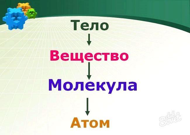 Що таке молекула