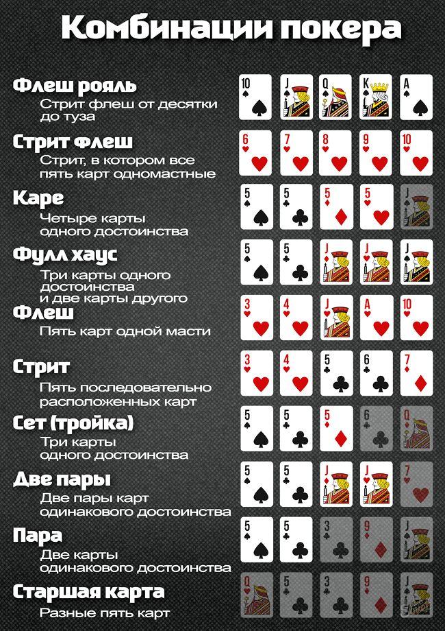 Як грати в покер