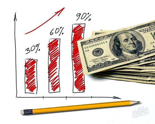 Як розрахуваті капітальні вкладення