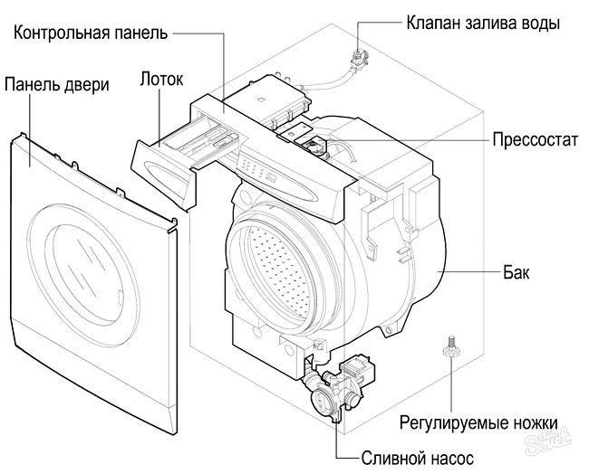 Як розібраті пральну машину Індезіт