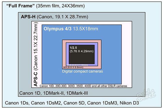 Як вибрати напівпрофесійний фотоапарат