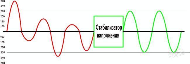 Як вібрато стабілізатор напруги