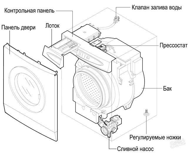 Коді помилок пральних машин samsung - характеристика