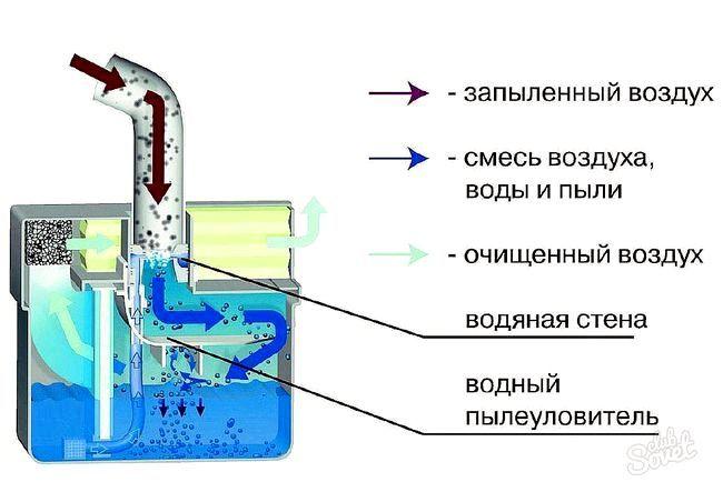 Миючий пилосос - як користуватись
